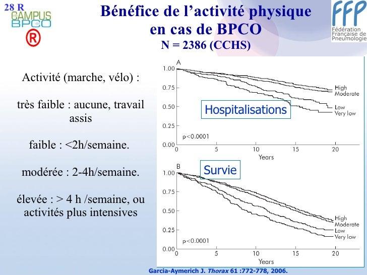 Bénéfice de l'activité physique en cas de BPCO N = 2386 (CCHS) Garcia-Aymerich J.  Thorax  61 :772-778, 2006. ® Activité (...