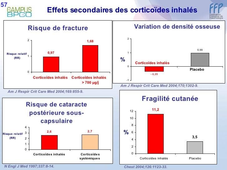 Effets secondaires des corticoïdes inhalés N Engl J Med 1997;337:8-14. Am J Respir Crit Care Med 2004;170;1302-9. Am J Res...