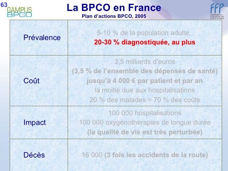 La BPCO en France Plan d'actions BPCO, 2005 63 <ul><ul><li>Prévalence </li></ul></ul>5-10 % de la population adulte,  20-3...