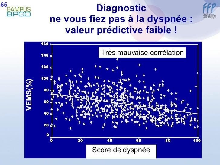 Diagnostic ne vous fiez pas à la dyspnée : valeur prédictive faible ! Score de dyspnée Très mauvaise corrélation 65