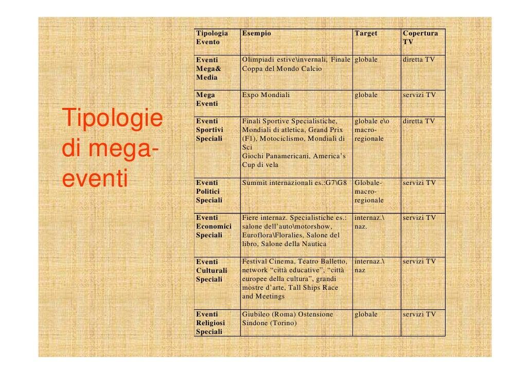 Tipologia   Esempio                               Target        Copertura             Evento                              ...