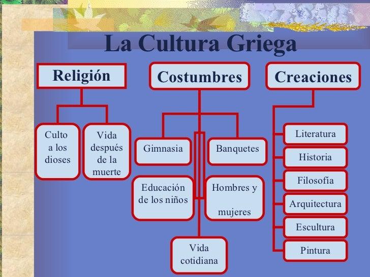 La civilizaci n griega for Costumbres de grecia