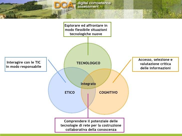TECNOLOGICO ETICO COGNITIVO Integrato Esplorare ed affrontare in modo flessibile situazioni tecnologiche nuove Accesso, se...