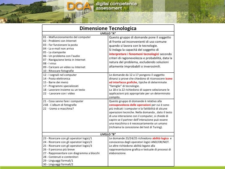 """Dimensione Tecnologica LIVELLO """"A"""" 01 - Malfunzionamento del computer  02 - Problemi con Internet  03 - Far funzionare la ..."""