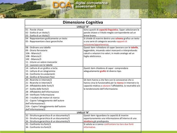 """Dimensione Cognitiva LIVELLO """"A"""" 01 - Parole chiave 02 - Scelta di un titolo/1  03 - Scelta di un titolo/2  Sono quesiti d..."""