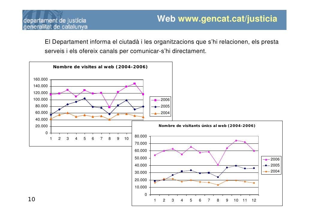 Web www.gencat.cat/justicia           El Departament informa el ciutadà i les organitzacions que s'hi relacionen, els pres...