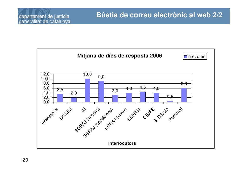 Bústia de correu electrònic al web 2/2                             Mitjana de dies de resposta 2006                       ...