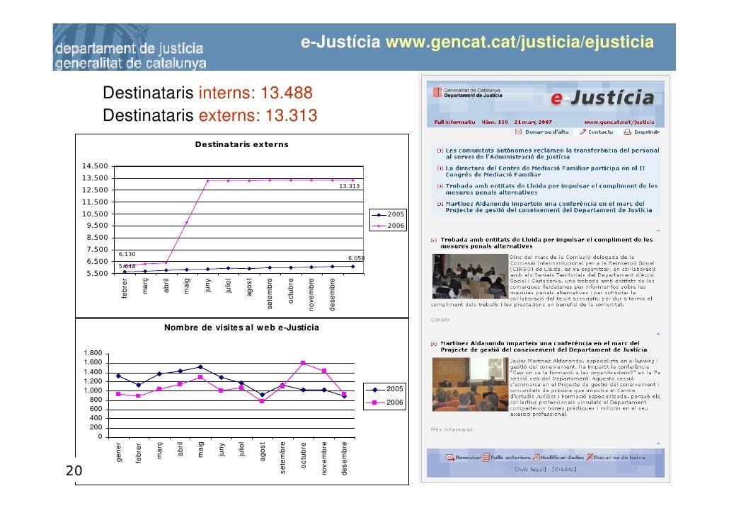 e-Justícia www.gencat.cat/justicia/ejusticia               Destinataris interns: 13.488              Destinataris externs:...