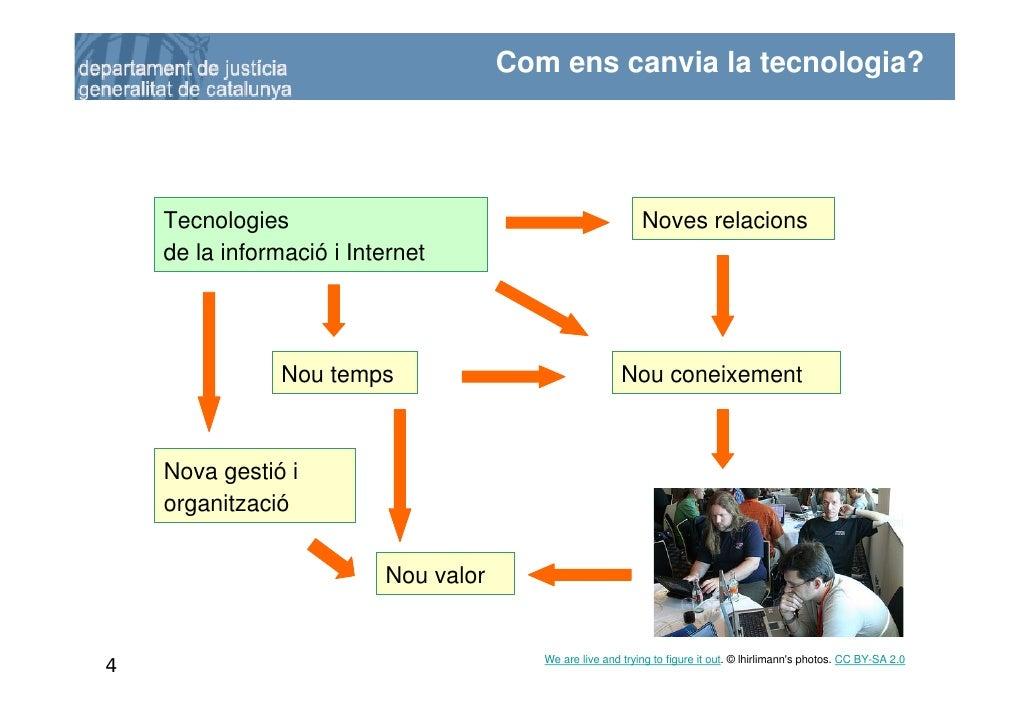 Com ens canvia la tecnologia?         Tecnologies                                              Noves relacions     de la i...