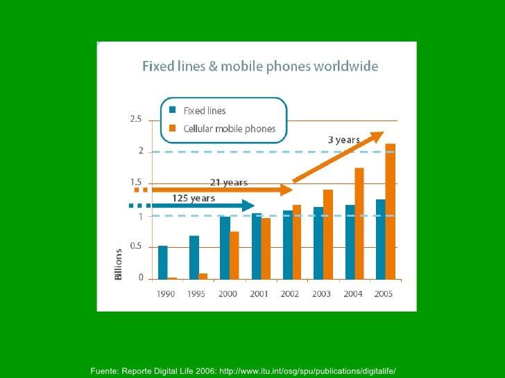 Fuente: Reporte Digital Life 2006: http://www.itu.int/osg/spu/publications/digitalife/