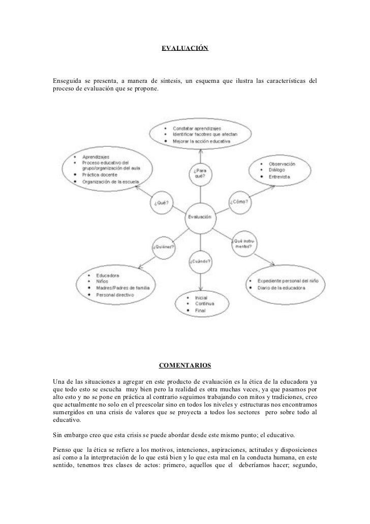 EVALUACIÓN    Enseguida se presenta, a manera de síntesis, un esquema que ilustra las características del proceso de evalu...