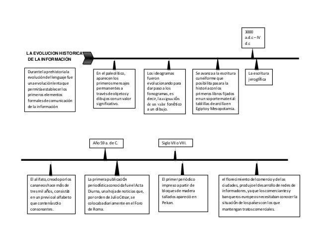 LA EVOLUCION HISTORICA DE LA INFORMACIÓN 3000 a.d.c – IV d.c En el paleolítico, aparecenlos primerosmensajes permanentesa ...