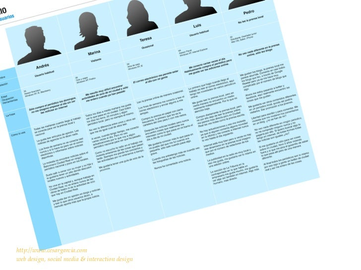 analiza sus tareas.http://www.cesargarcia.comweb design, social media & interaction design