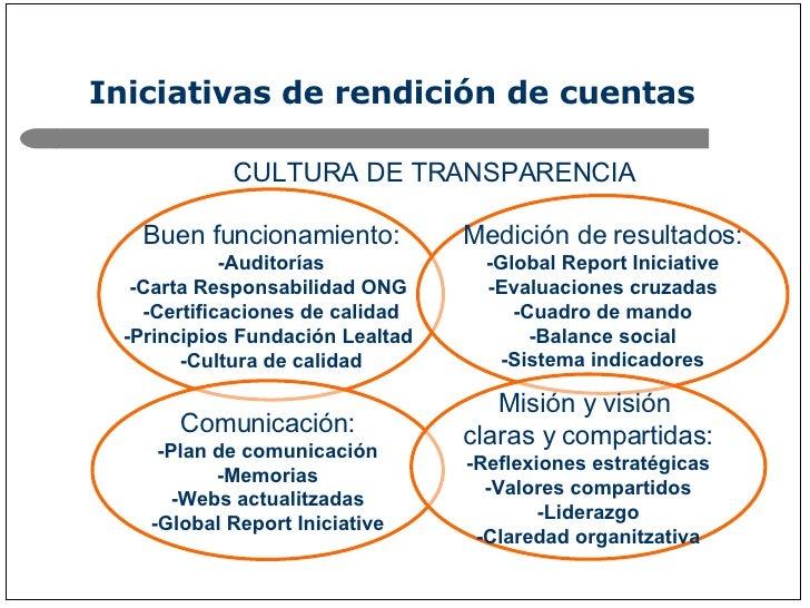 Iniciativas de rendición de cuentas Buen funcionamiento: -Auditorías -Carta Responsabilidad ONG  -Certificaciones de calid...