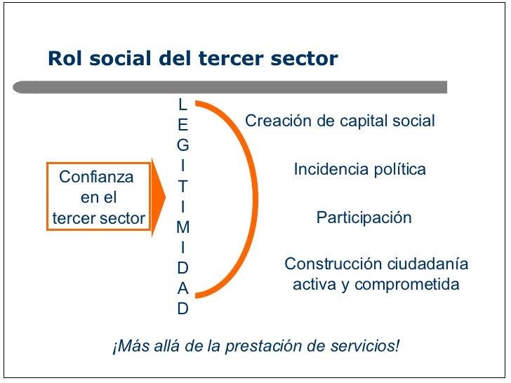 Rol social del tercer sector Confianza  en el tercer sector Creación de capital social Incidencia política LEGITIMIDAD Con...