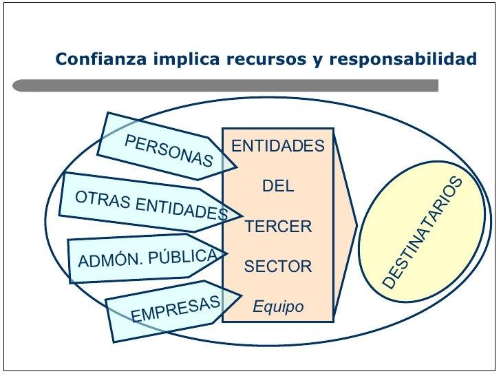 Confianza implica recursos y responsabilidad ENTIDADES DEL TERCER SECTOR Equipo ADMÓN. PÚBLICA PERSONAS OTRAS ENTIDADES EM...
