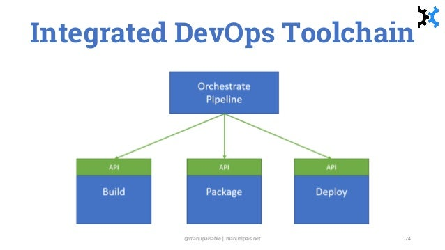 Integrated DevOps Toolchain @manupaisable | manuelpais.net 24