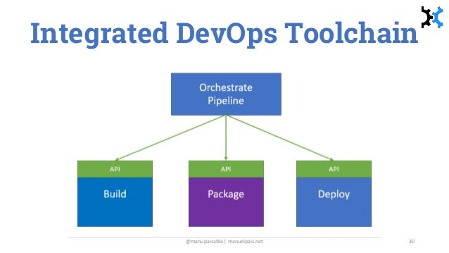 Integrated DevOps Toolchain @manupaisable | manuelpais.net 30