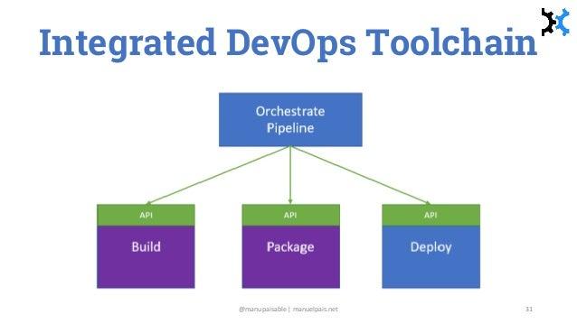 Integrated DevOps Toolchain @manupaisable | manuelpais.net 31