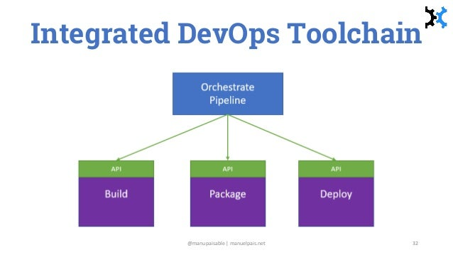 Integrated DevOps Toolchain @manupaisable | manuelpais.net 32