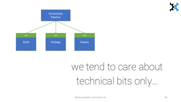 what's missing? we tend to care about technical bits only… @manupaisable | manuelpais.net 46