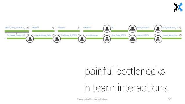 painful bottlenecks in team interactions @manupaisable | manuelpais.net 50