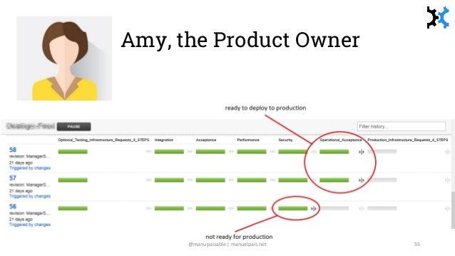 Amy, the Product Owner @manupaisable | manuelpais.net 55