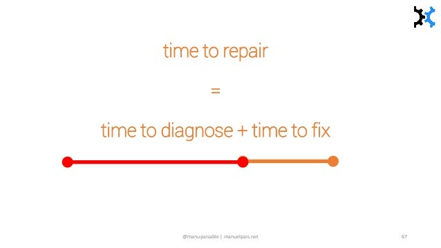 time to repair = time to diagnose + time to fix @manupaisable | manuelpais.net 67