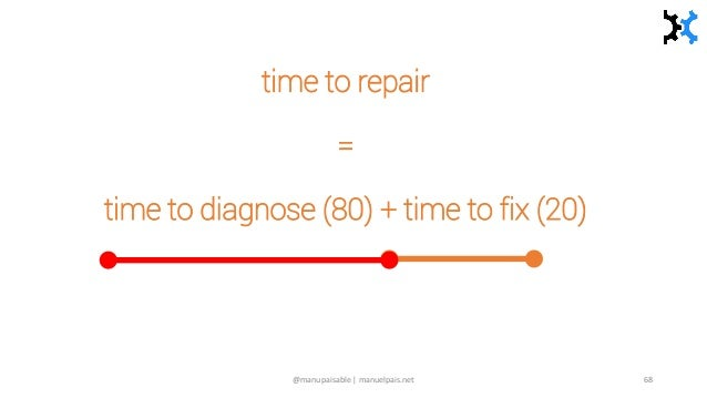 time to repair = time to diagnose (80) + time to fix (20) @manupaisable | manuelpais.net 68