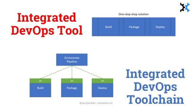 Integrated DevOps Toolchain Integrated DevOps Tool @manupaisable | manuelpais.net 9