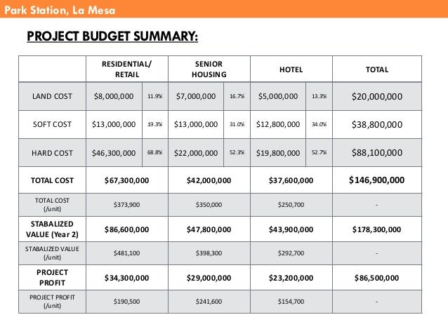 PROJECT BUDGET SUMMARY: Park Station, La Mesa RESIDENTIAL/ RETAIL SENIOR HOUSING HOTEL TOTAL LAND COST $8,000,000 11.9% $7...