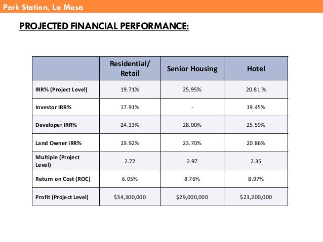 PROJECTED FINANCIAL PERFORMANCE: Residential/ Retail Senior Housing Hotel IRR% (Project Level) 19.71% 25.95% 20.81 % Inves...
