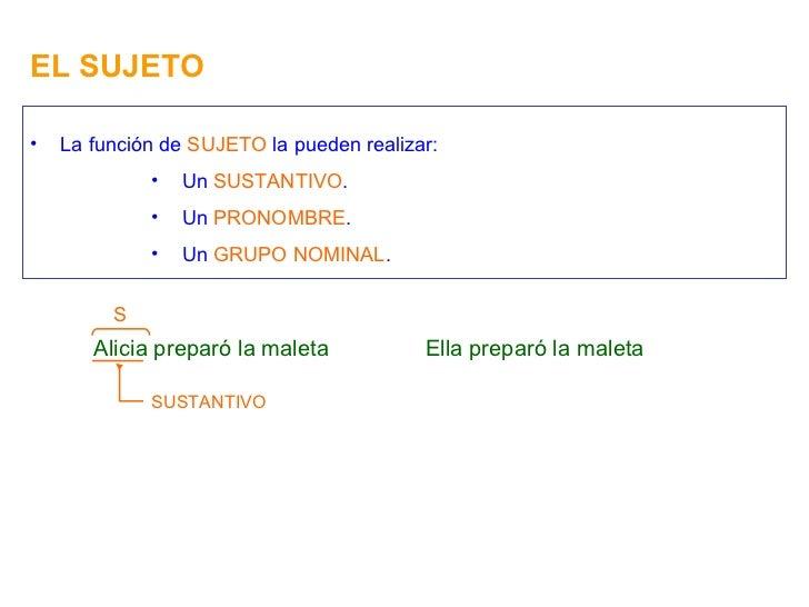EL SUJETO <ul><li>La función de  SUJETO  la pueden realizar: </li></ul><ul><ul><ul><ul><li>Un  SUSTANTIVO . </li></ul></ul...