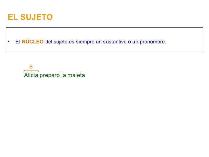 EL SUJETO <ul><li>El  NÚCLEO  del sujeto es siempre un sustantivo o un pronombre. </li></ul>Alicia preparó la maleta S