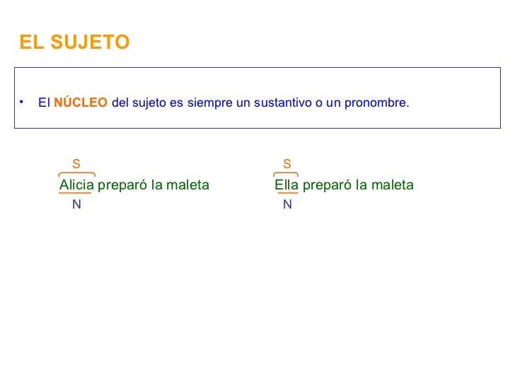 EL SUJETO <ul><li>El  NÚCLEO  del sujeto es siempre un sustantivo o un pronombre. </li></ul>Alicia preparó la maleta S N E...