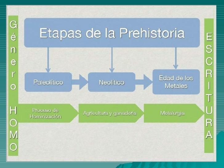 La Prehistoria Slide 3