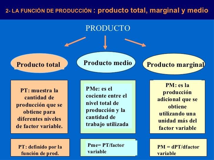 La producci n y costos de producci n for Costo medio del soffitto a cassettoni