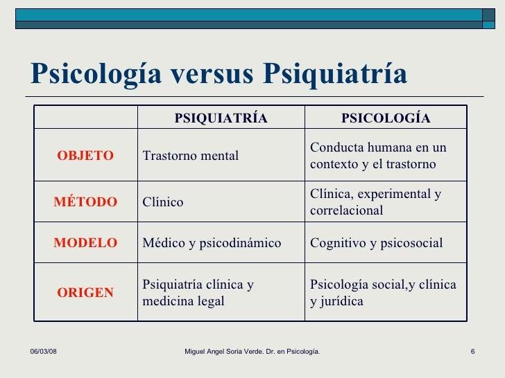 Psicología versus Psiquiatría 02/06/09 Miguel Angel Soria Verde. Dr. en Psicología. PSIQUIATRÍA PSICOLOGÍA OBJETO Trastorn...