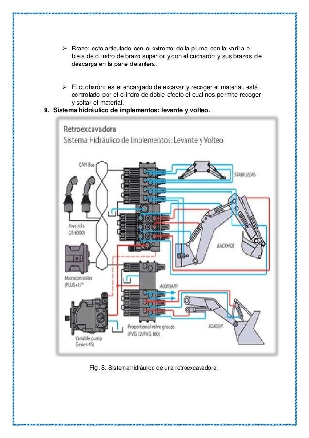 Sistema hidráulico de una excavadora