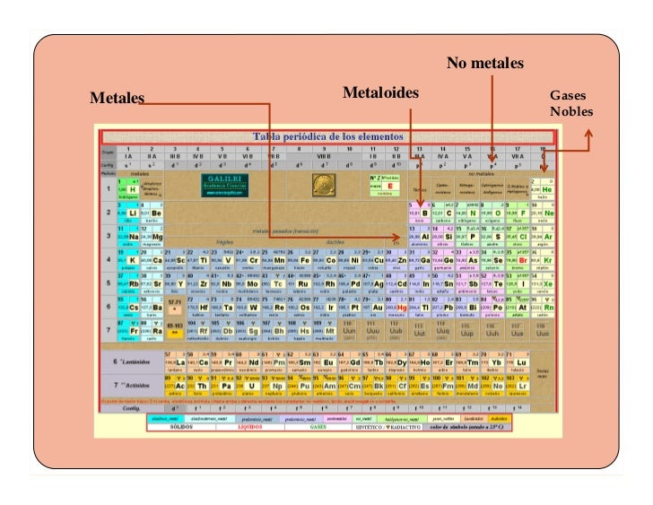 La tabla periodica no metales metales metaloides gases nobles urtaz Image collections