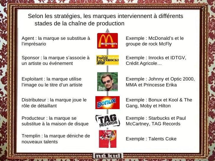 Distributeur : la marque joue le rôle de détaillant Tremplin : la marque déniche de nouveaux talents Agent : la marque se ...