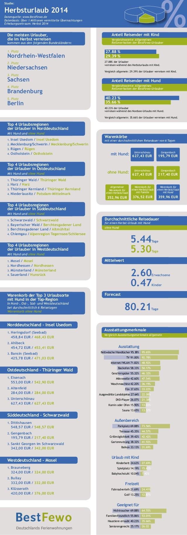 Studie:  Herbsturlaub 2014  % Datenquelle: www.BestFewo.de  Datenbasis: Über 1 Millionen vermittelte Übernachtungen  Erheb...