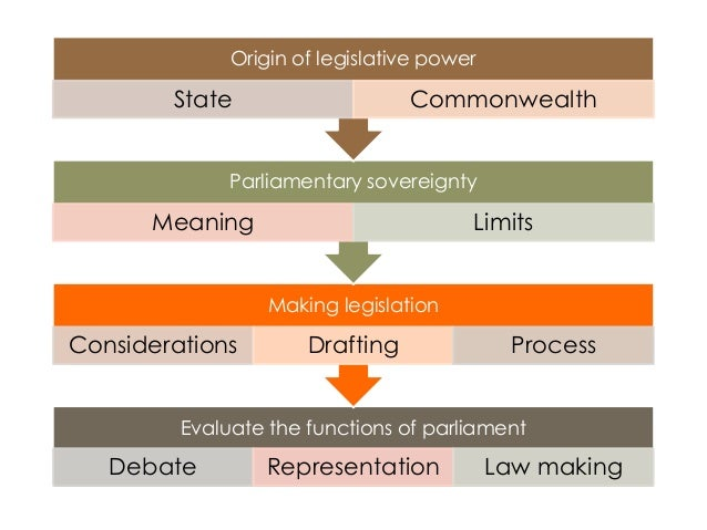 function and role of law in Many, but not all, of the roles and functions of the president are enshrined in the   by the house of representatives and the senate before they can become law.