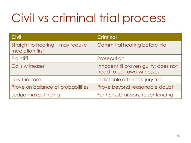 CRJ 100 – Intro to Criminal Justice - Trials and Verdicts