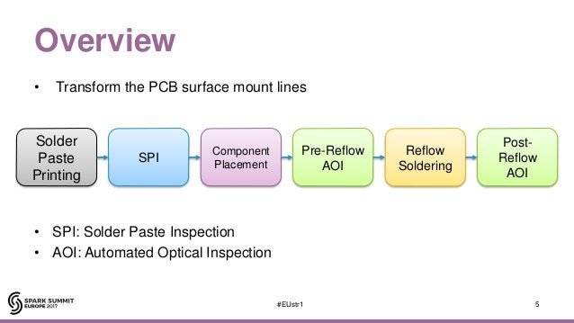 Overview • Transform the PCB surface mount lines • SPI: Solder Paste Inspection • AOI: Automated Optical Inspection 5#EUst...