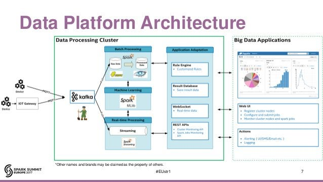 Data Platform Architecture 7#EUstr1 *Other names and brands may be claimed as the property of others.