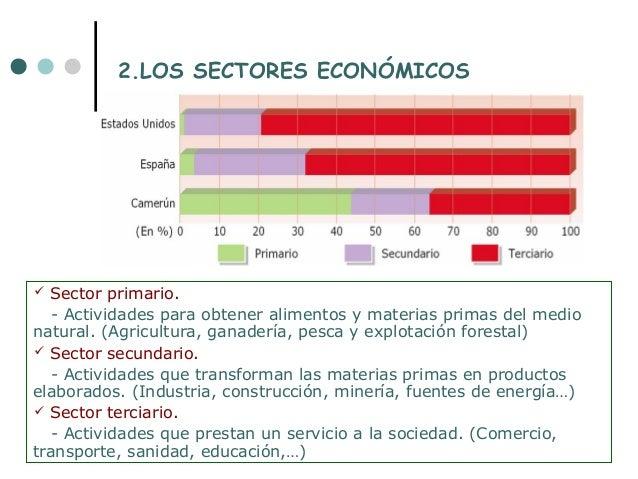 2.LOS SECTORES ECONÓMICOS Sector primario.  - Actividades para obtener alimentos y materias primas del medionatural. (Agr...