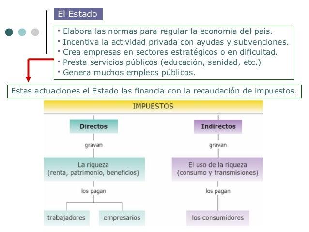El Estado              Elabora las normas para regular la economía del país.              Incentiva la actividad privada...