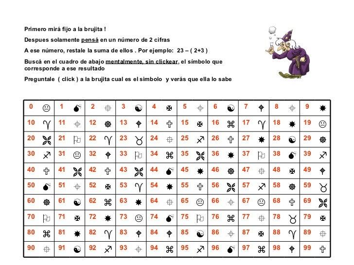 Primero mirá fijo a la brujita ! Despues solamente  pensá  en un número de 2 cifras A ese número, restale la suma de ellos...