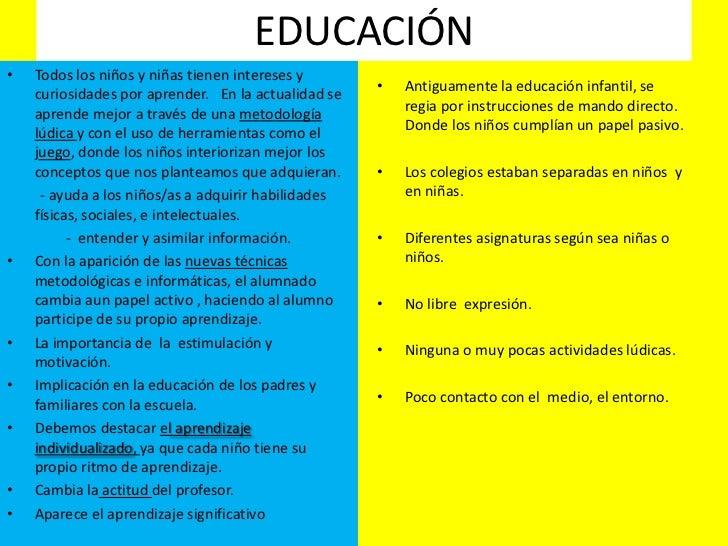 EDUCACIÓN•   Todos los niños y niñas tienen intereses y    curiosidades por aprender. En la actualidad se   •   Antiguamen...